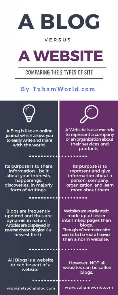 a blog vs a website